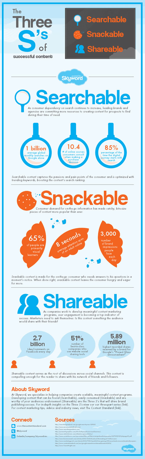 redaccion de contenidos,marketing,infografia